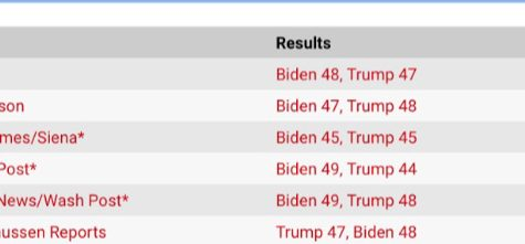 Presidential Election Polling
