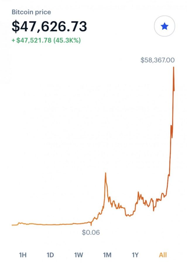 What+is+Bitcoin%3F